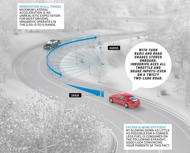 Porsche Adaptive Cruise Control